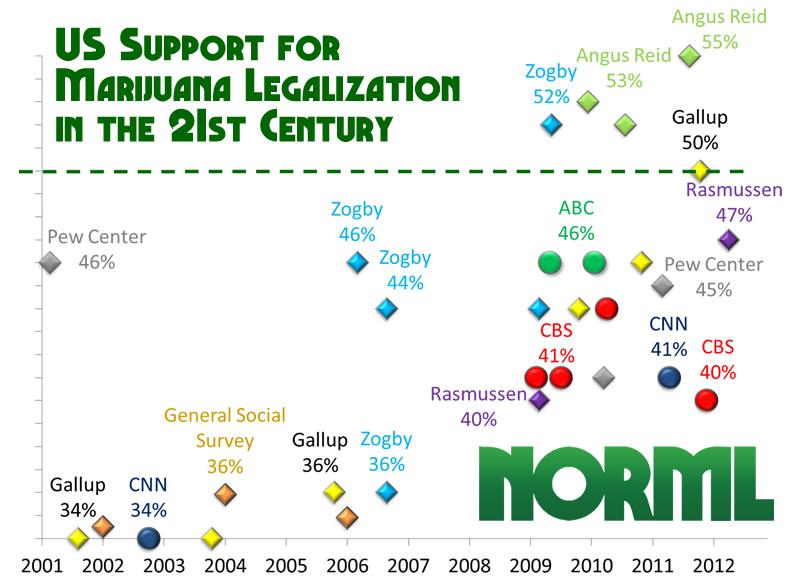 Legalization 21st Century Polls Half