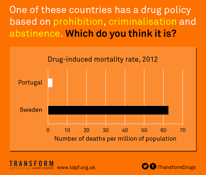Sweden Deaths Graph